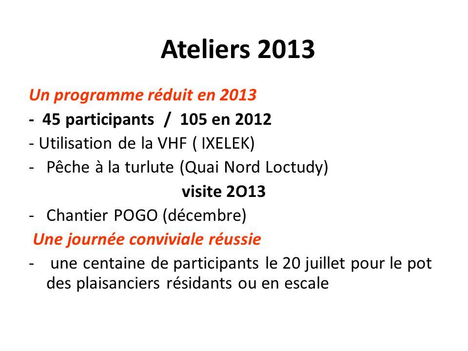 Ateliers 2013 Un programme réduit en 2013