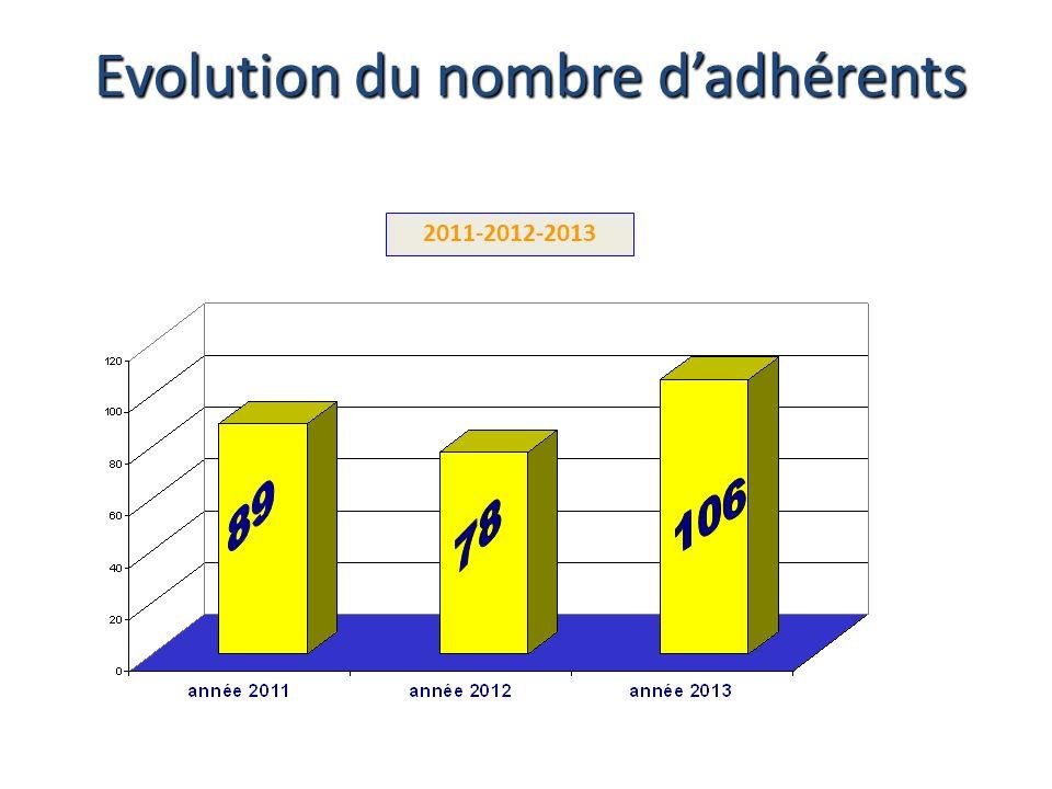 Evolution du nombre d'adhérents