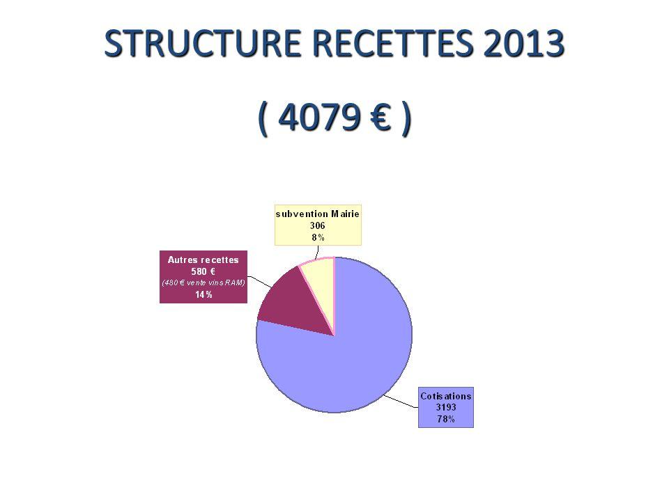 STRUCTURE RECETTES 2013 ( 4079 € )