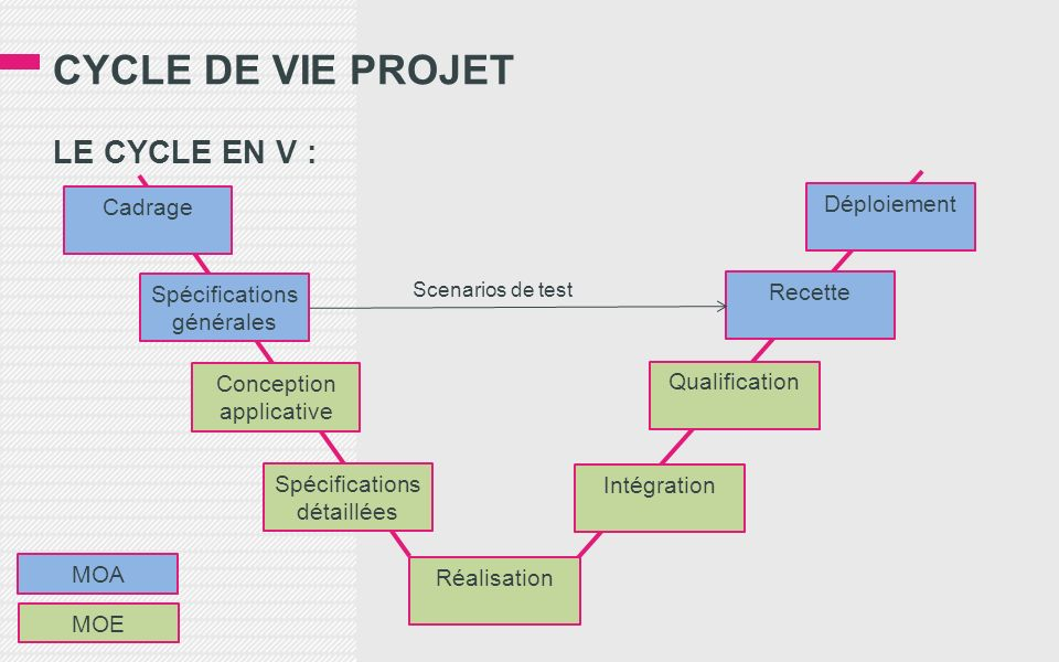 CYCLE DE VIE PROJET LE CYCLE EN V : Cadrage Déploiement