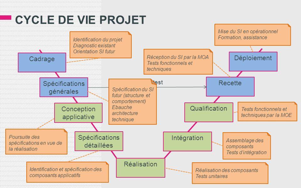 CYCLE DE VIE PROJET Cadrage Déploiement Spécifications générales