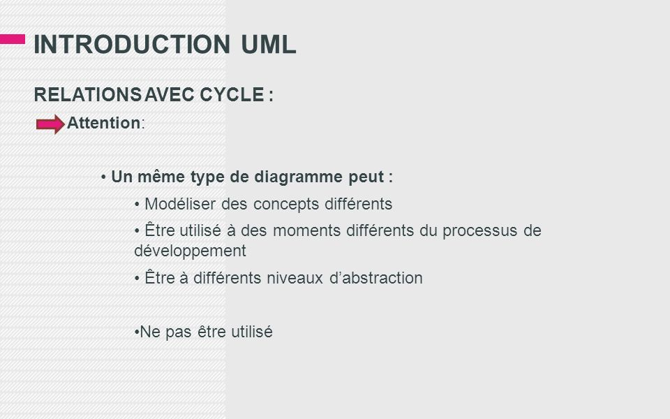 INTRODUCTION UML RELATIONS AVEC CYCLE : Attention: