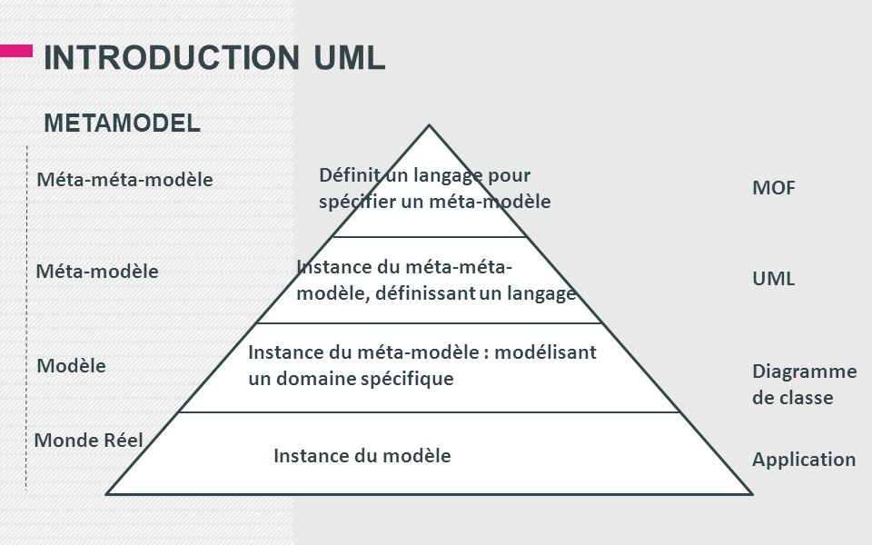 Introduction uml METAMODEL