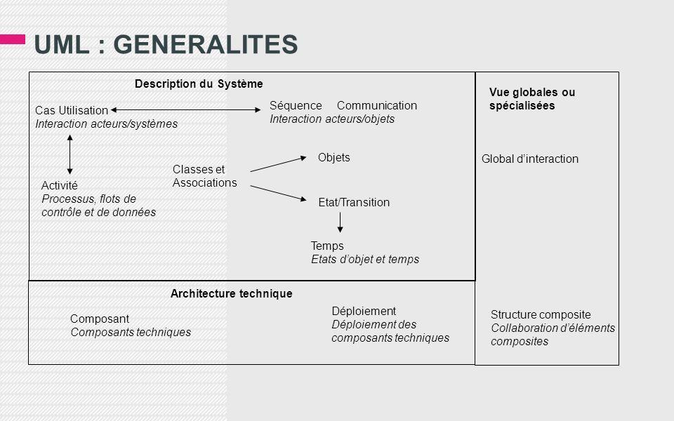 UML : GENERALITES Description du Système Vue globales ou spécialisées