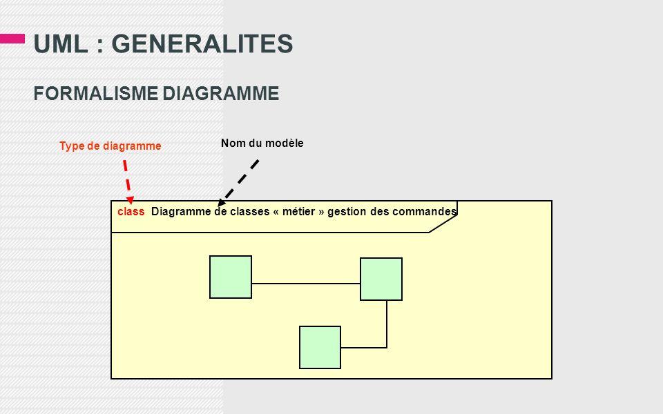 UML : GENERALITES FORMALISME DIAGRAMME Nom du modèle Type de diagramme