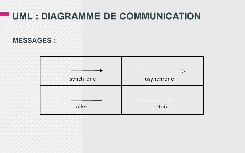 UML : DIAGRAMME DE COMMUNICATION