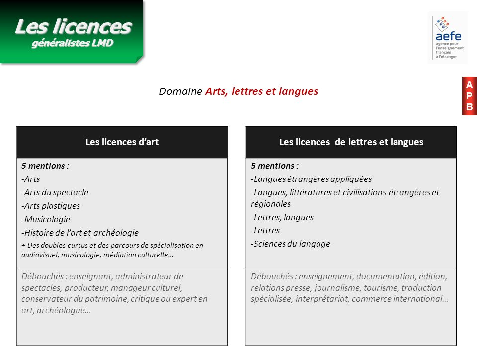 Les licences généralistes LMD