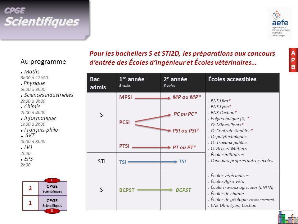 . Français-philo . SVT 0h00 à 8h00 . LV1 2h00 . EPS 2h00
