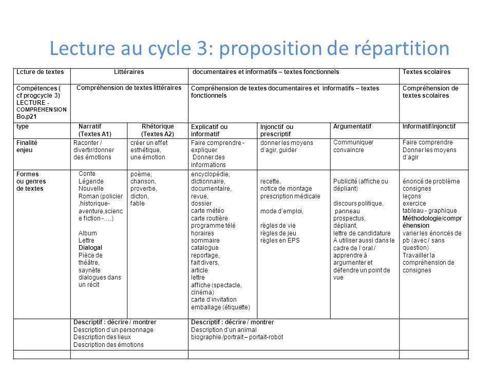 Lecture au cycle 3: proposition de répartition