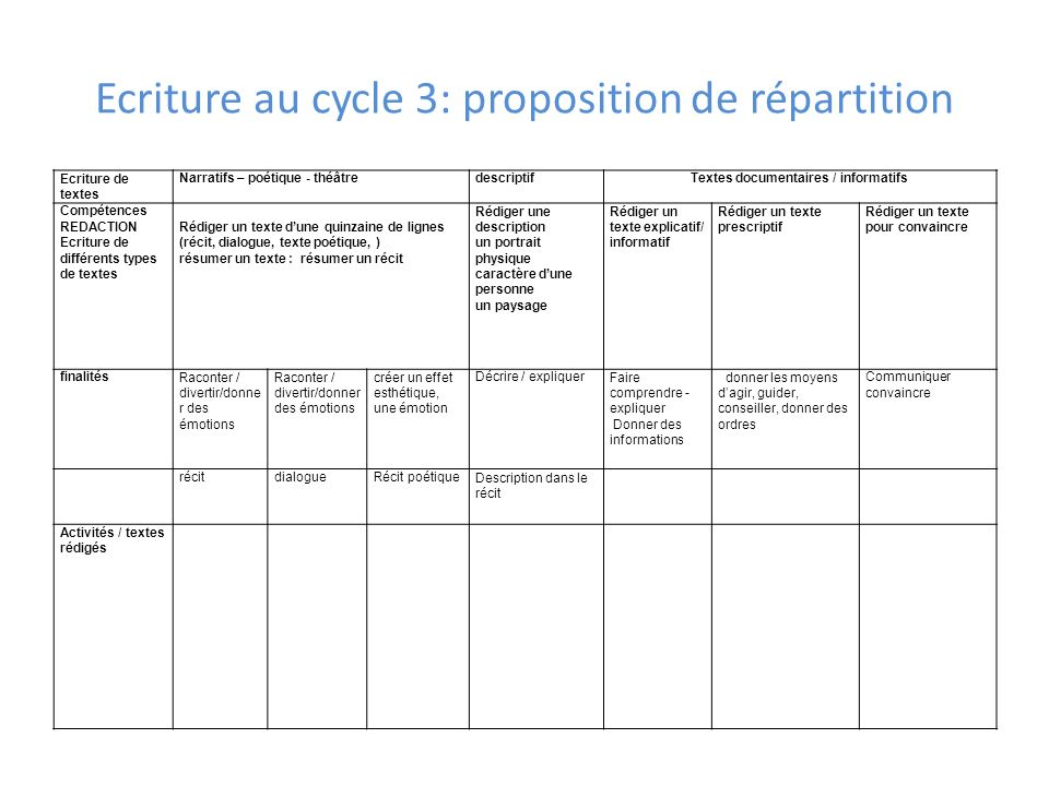Ecriture au cycle 3: proposition de répartition