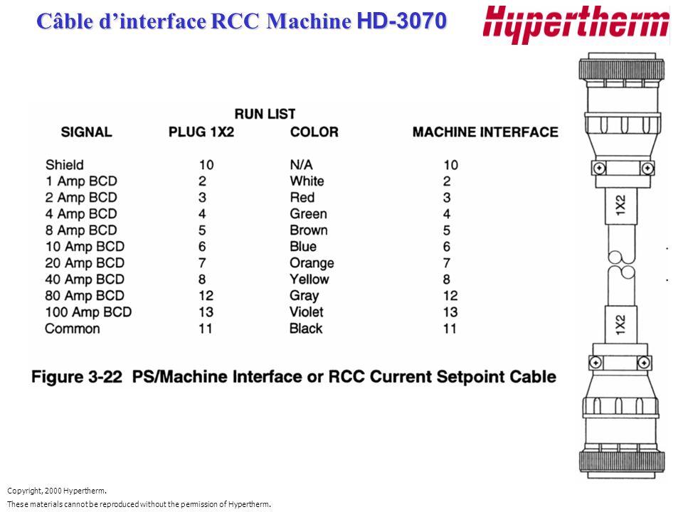 Câble d'interface RCC Machine HD-3070