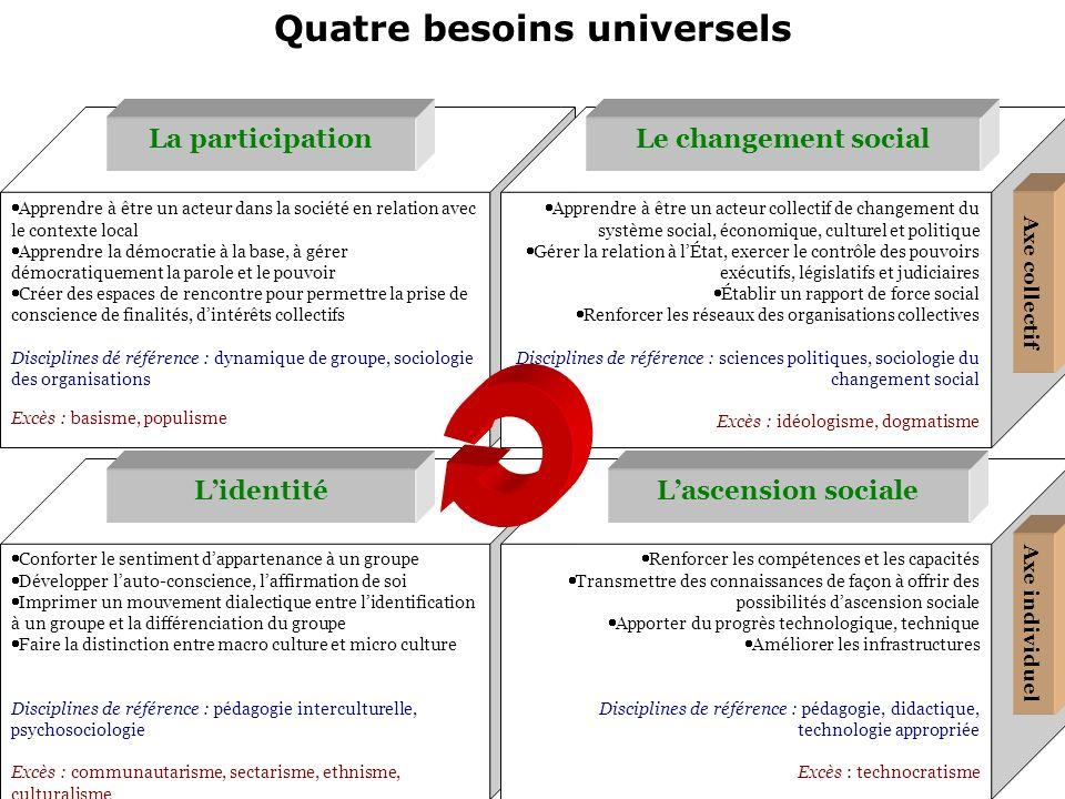 Quatre besoins universels