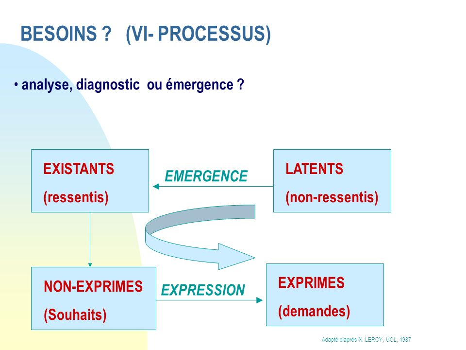 BESOINS (VI- PROCESSUS)