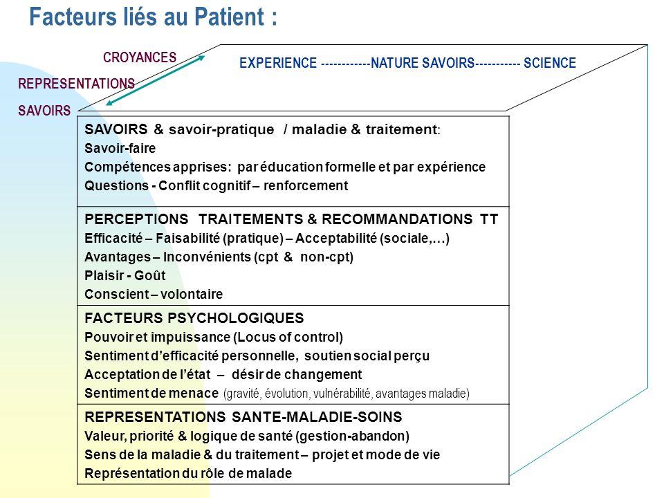 Facteurs liés au Patient :