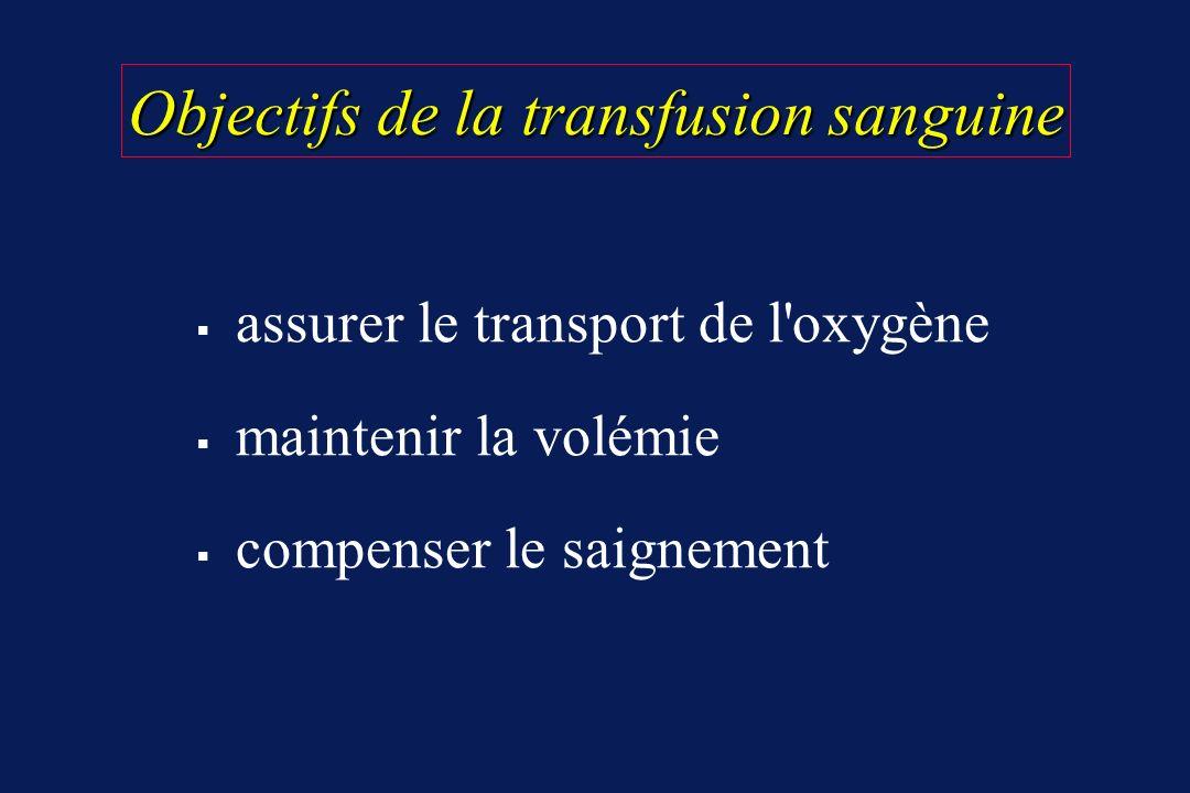 Objectifs de la transfusion sanguine
