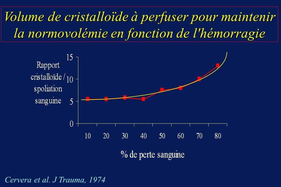 Volume de cristalloïde à perfuser pour maintenir la normovolémie en fonction de l hémorragie