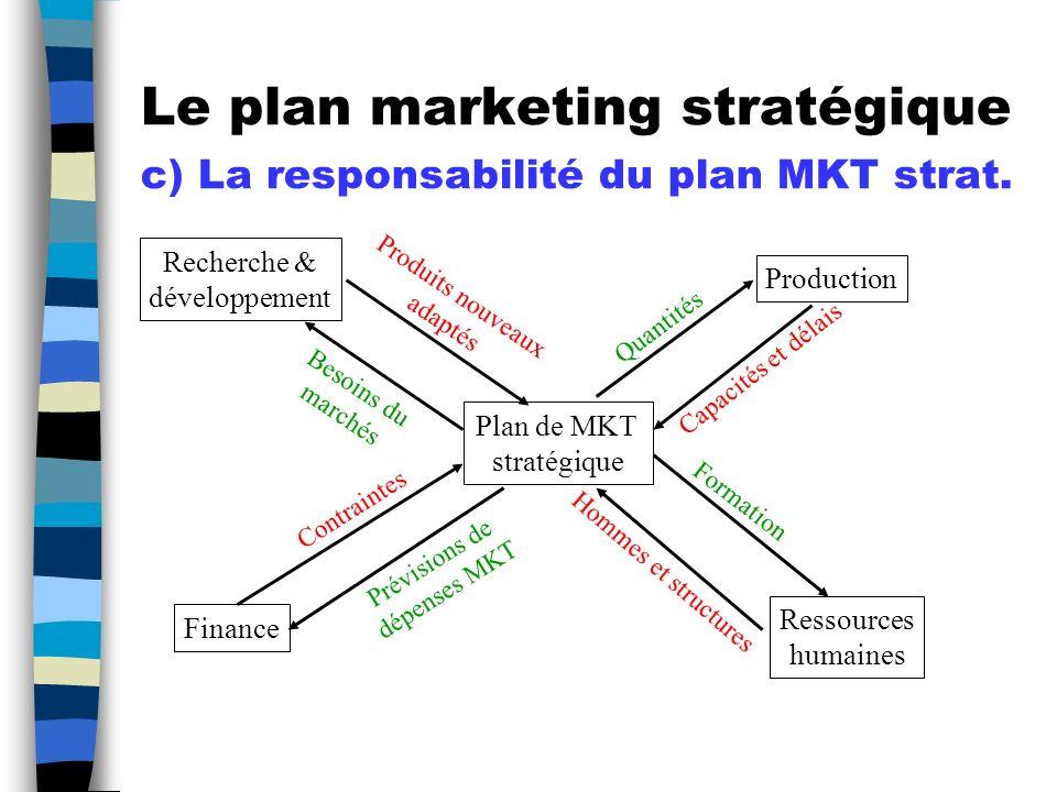 Le plan marketing stratégique c) La responsabilité du plan MKT strat.