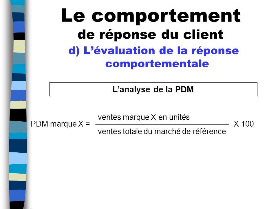 Le comportement de réponse du client