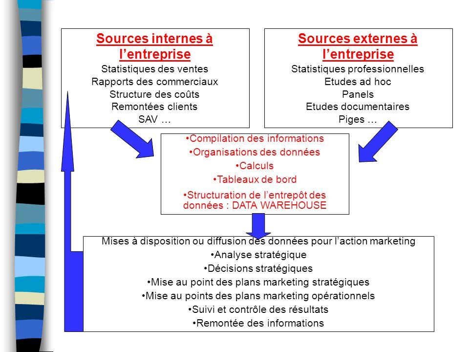 Sources internes à l'entreprise Sources externes à l'entreprise
