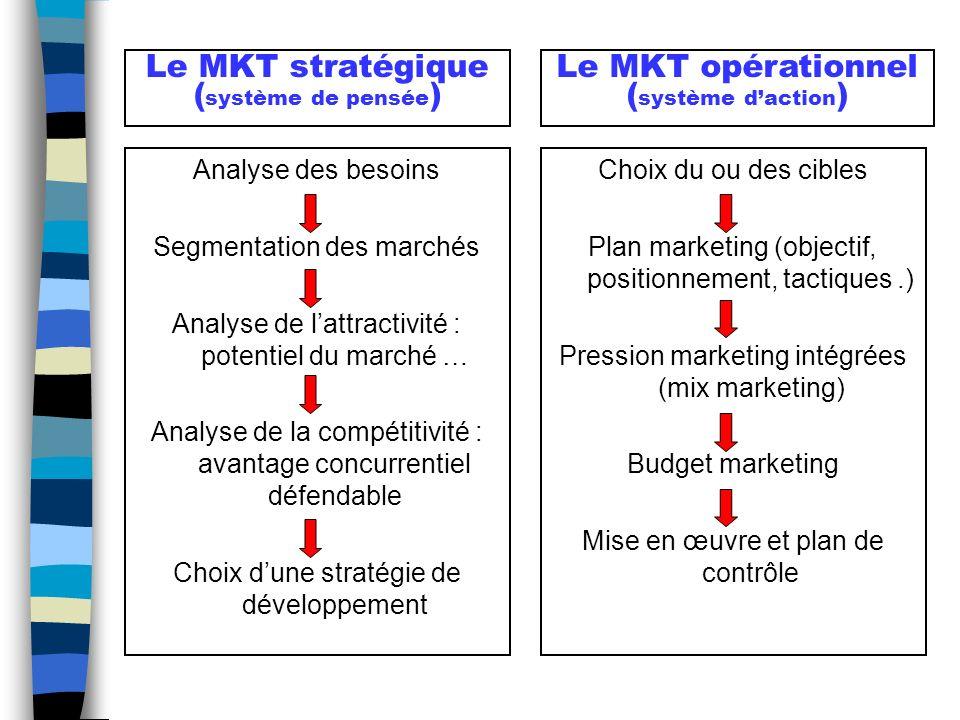 Le MKT stratégique (système de pensée) Le MKT opérationnel