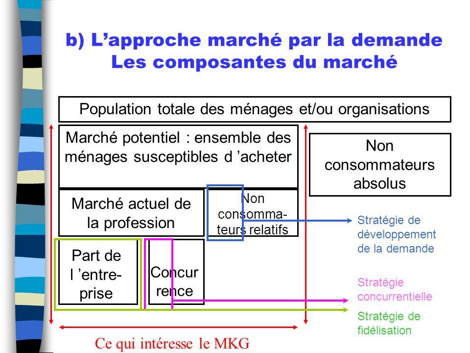 b) L'approche marché par la demande Les composantes du marché