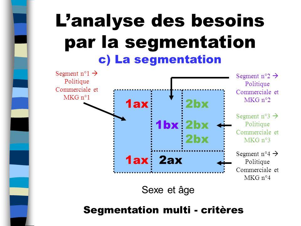 L'analyse des besoins par la segmentation c) La segmentation