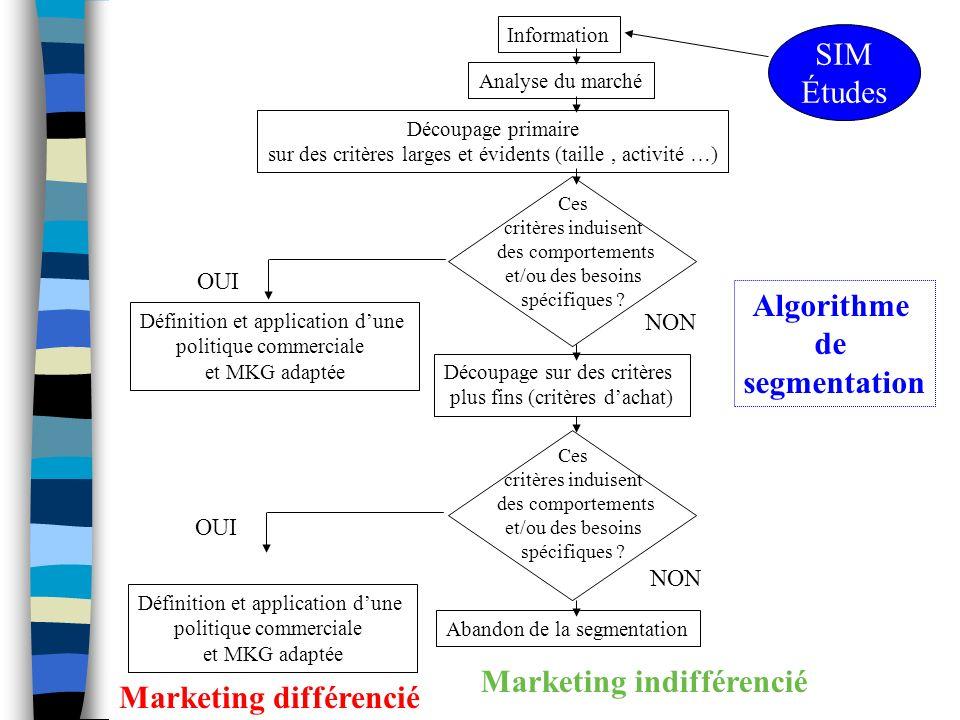 Marketing indifférencié Marketing différencié