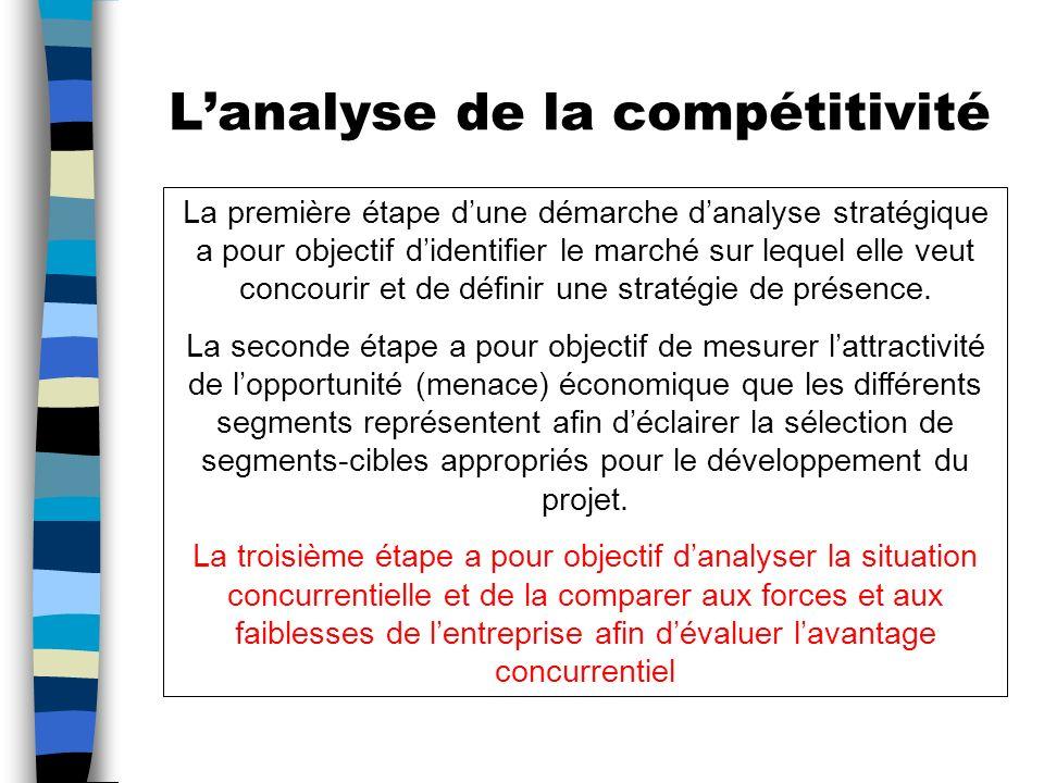 L'analyse de la compétitivité