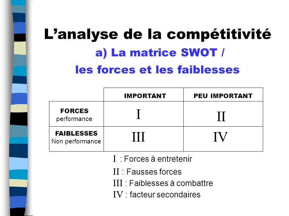 L'analyse de la compétitivité a) La matrice SWOT / les forces et les faiblesses
