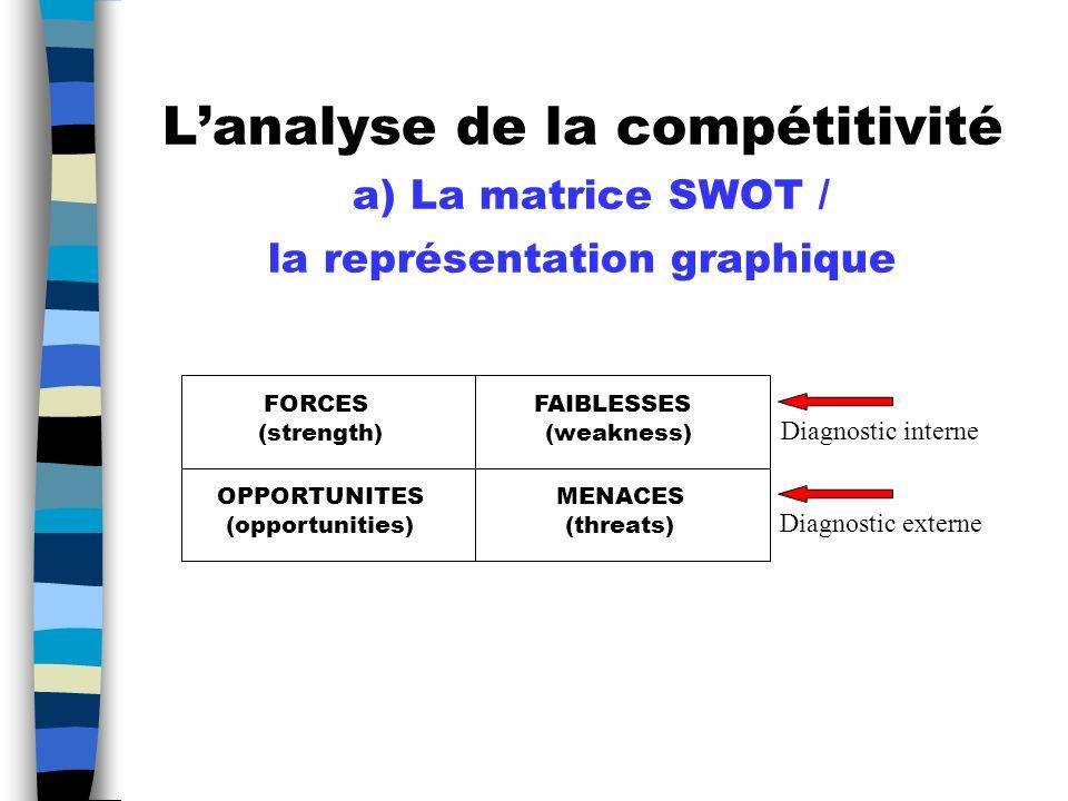L'analyse de la compétitivité a) La matrice SWOT / la représentation graphique