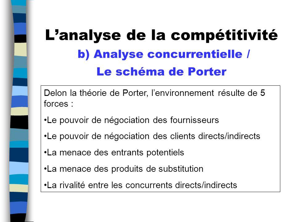 L'analyse de la compétitivité b) Analyse concurrentielle / Le schéma de Porter