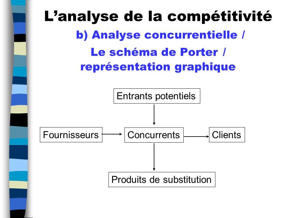 L'analyse de la compétitivité b) Analyse concurrentielle / Le schéma de Porter / représentation graphique