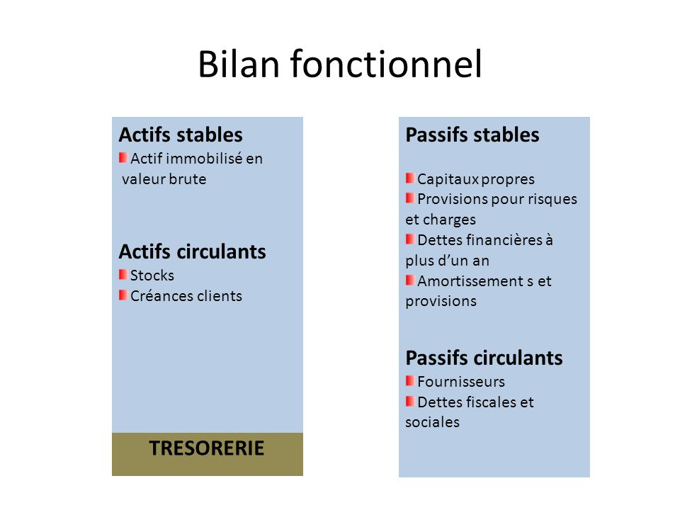 Bilan fonctionnel Actifs stables Passifs stables Actifs circulants