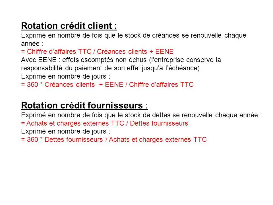 Rotation crédit client :