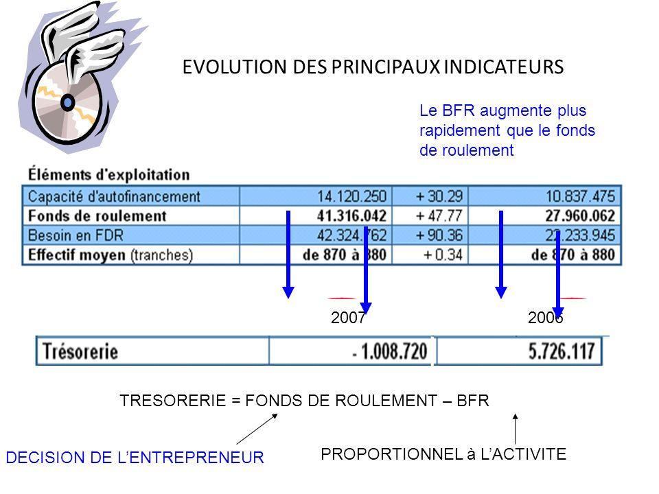 EVOLUTION DES PRINCIPAUX INDICATEURS