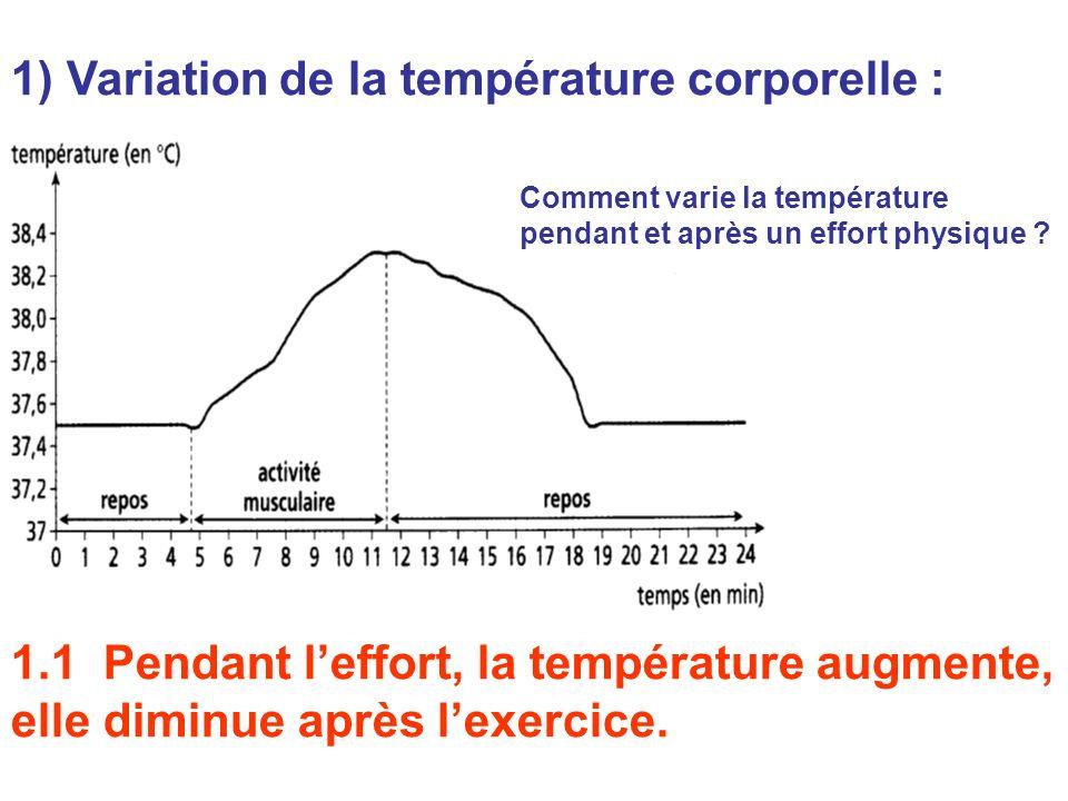 1) Variation de la température corporelle :