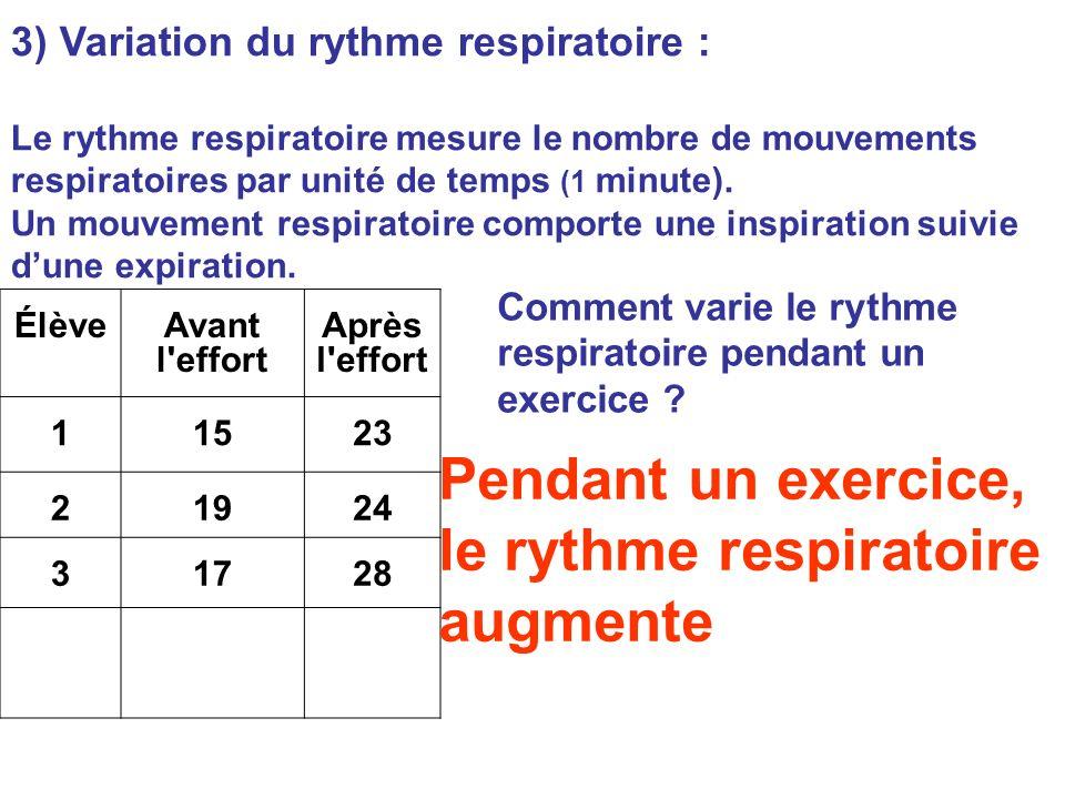 Pendant un exercice, le rythme respiratoire augmente