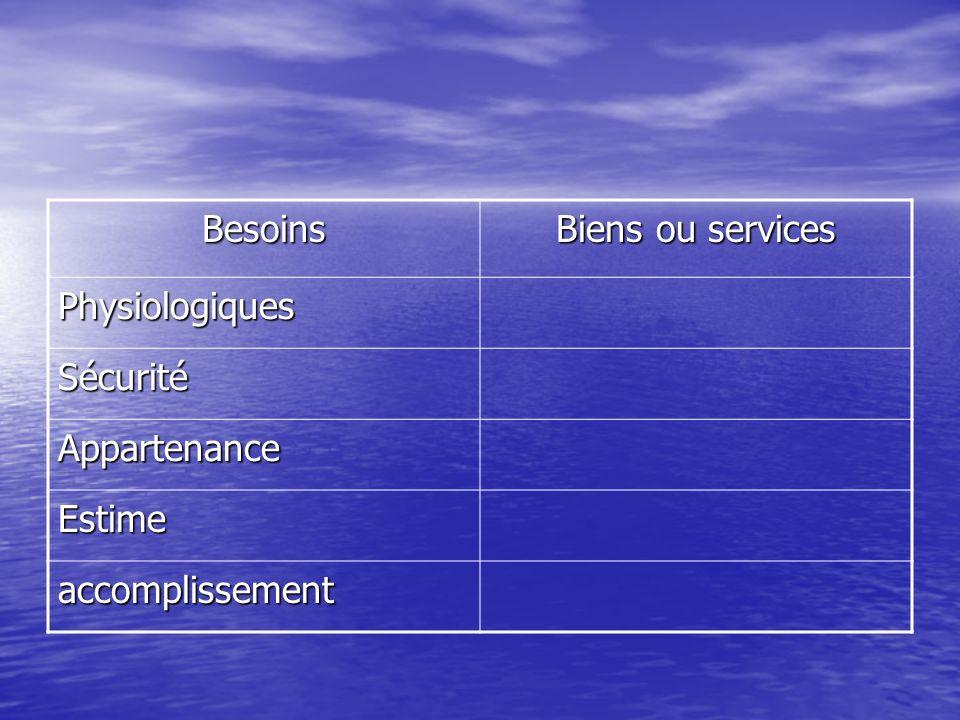 Besoins Biens ou services Physiologiques Sécurité Appartenance Estime accomplissement