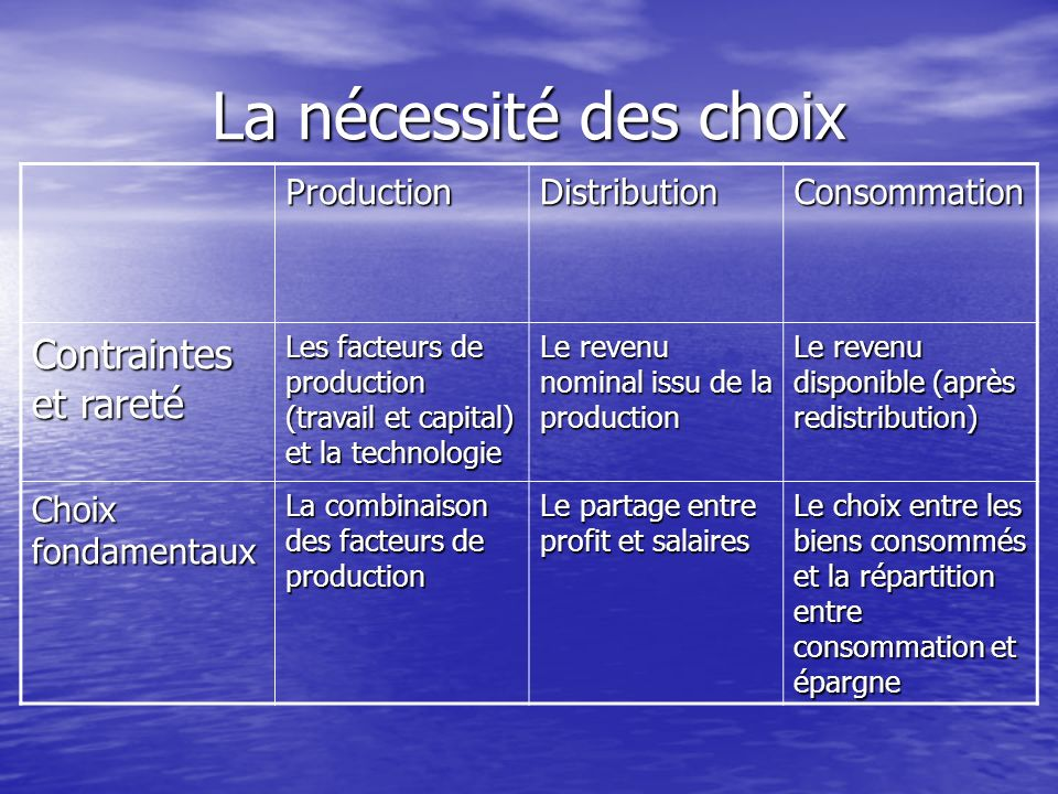 La nécessité des choix Contraintes et rareté Production Distribution