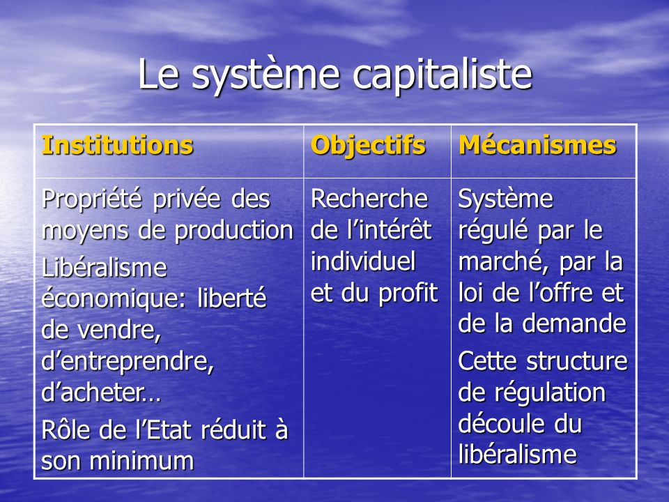 Le système capitaliste