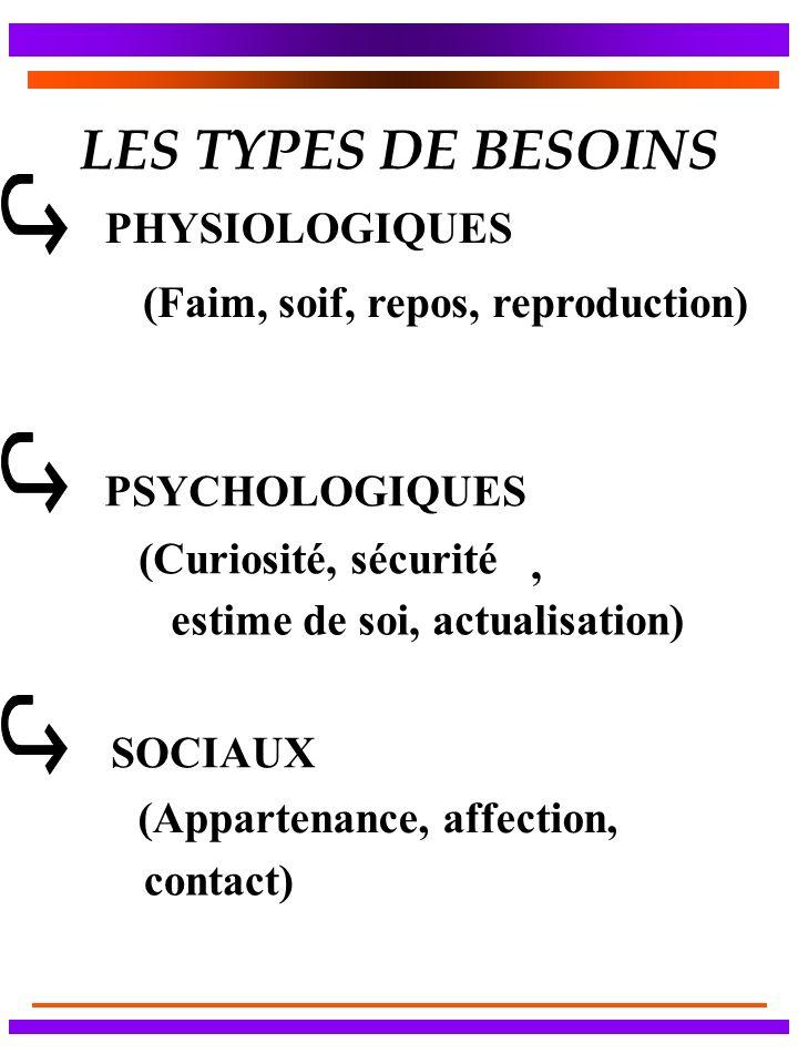 LES TYPES DE BESOINS PHYSIOLOGIQUES (Faim, soif, repos, reproduction)