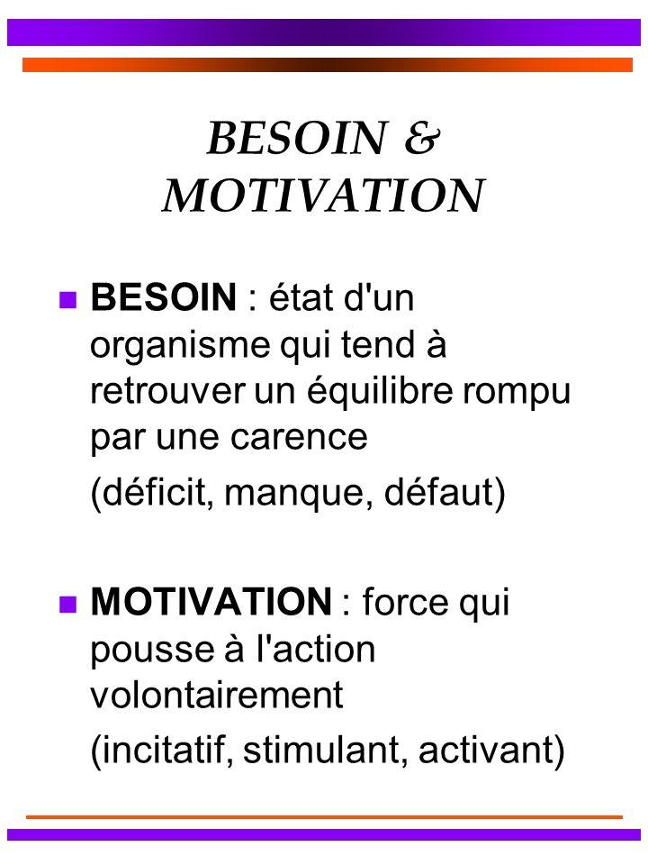 BESOIN & MOTIVATION BESOIN : état d un organisme qui tend à retrouver un équilibre rompu par une carence.