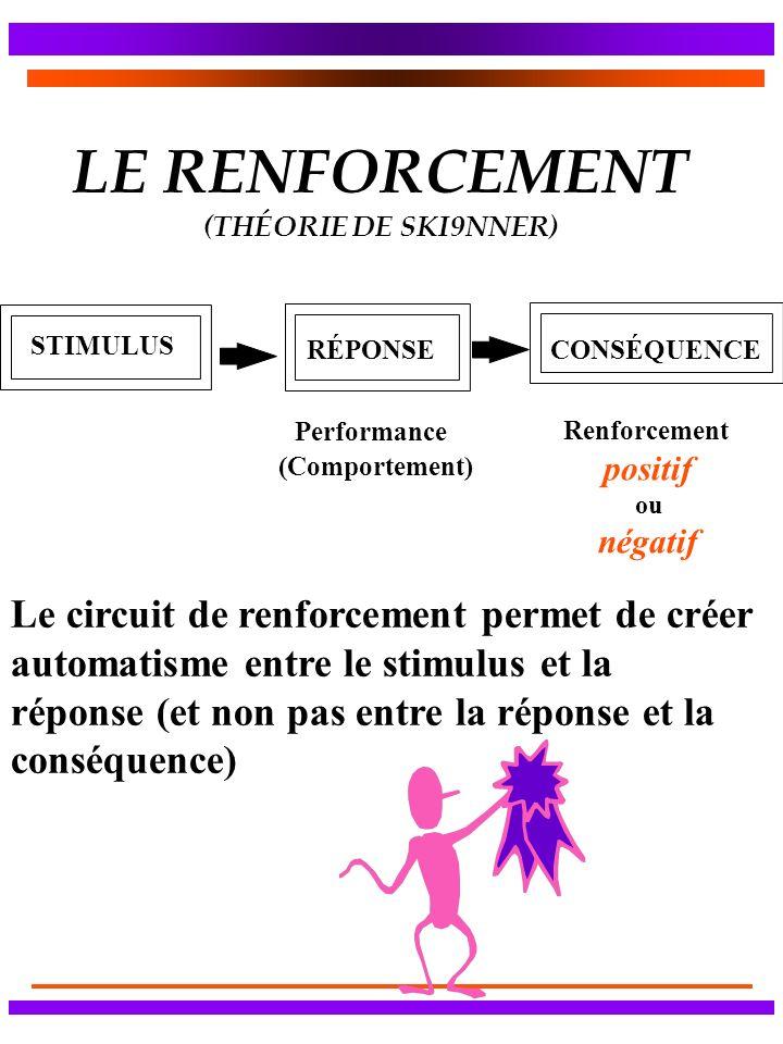 LE RENFORCEMENT (THÉORIE DE SKI9NNER)