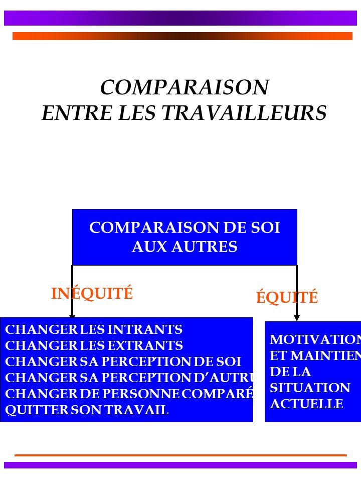 COMPARAISON ENTRE LES TRAVAILLEURS