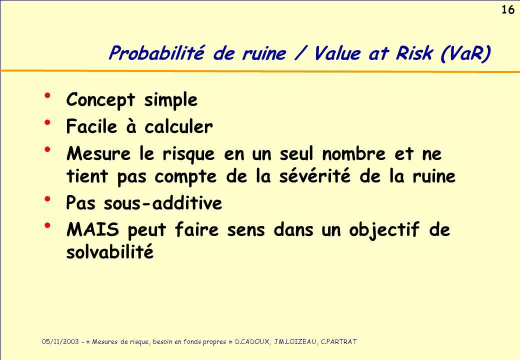 Probabilité de ruine / Value at Risk (VaR)