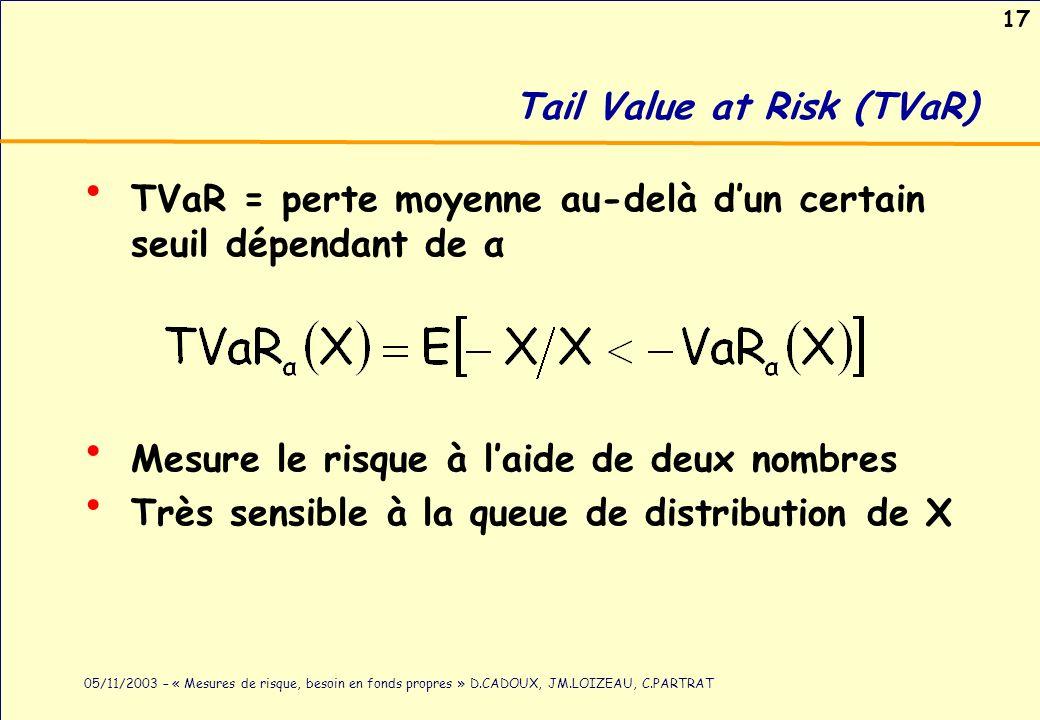 Tail Value at Risk (TVaR)