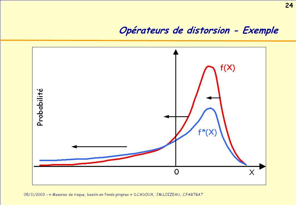 Opérateurs de distorsion - Exemple