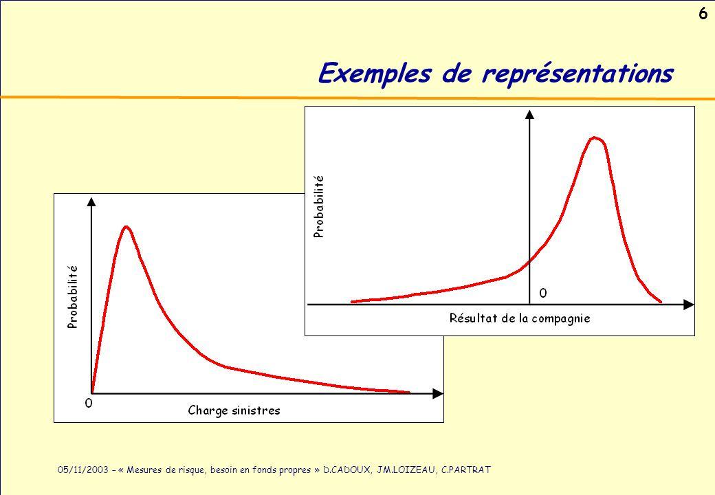 Exemples de représentations