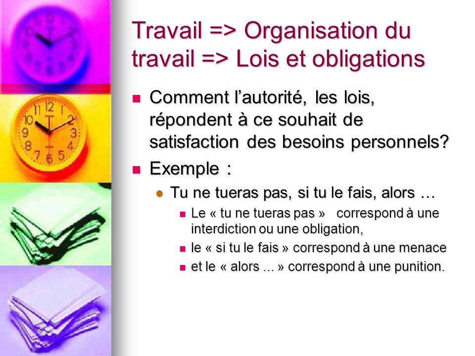 Travail => Organisation du travail => Lois et obligations