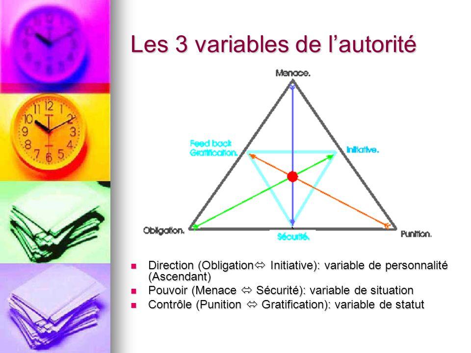 Les 3 variables de l'autorité